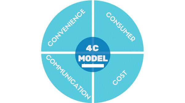 Tìm hiểu chi tiết khái niệm 4C là gì trong marketing