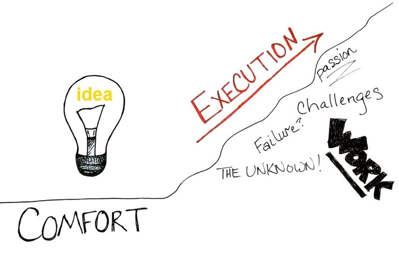 Execution là gì? Một vũ khí lợi hại trong Marketing