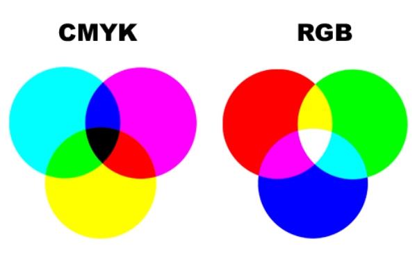 Tìm hiểu cách trộn màu CMYK và màu RGB