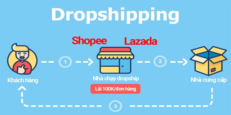 Kiếm trăm triệu mỗi tháng nhờ Shopee Dropship