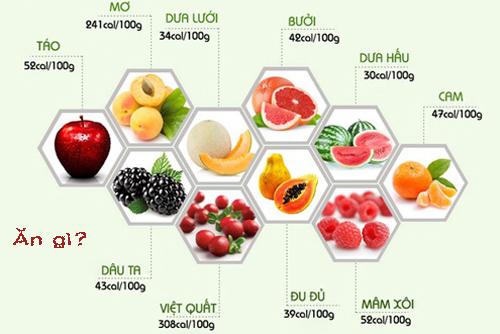Những điều cần biết về calo trong thức ăn