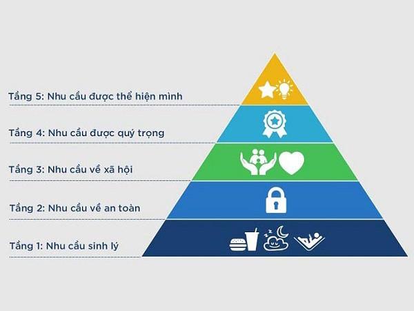 Tháp nhu cầu Maslow & ứng dụng tháp Maslow trong marketing