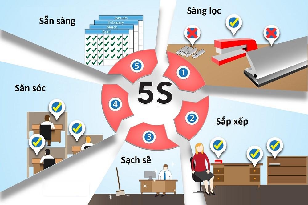 Quy trình 5S là gì? Tại sao nên áp dụng 5S ?