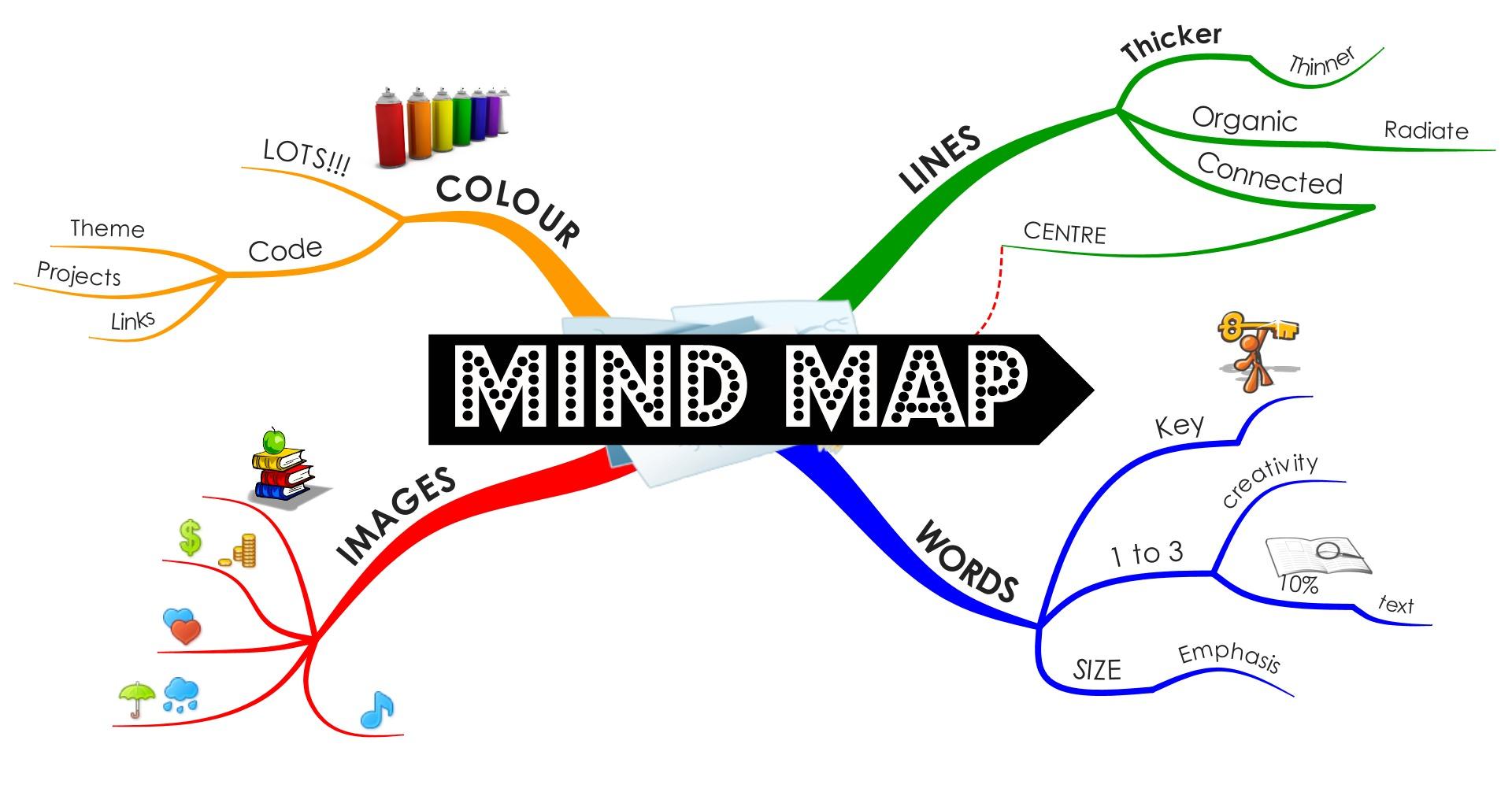 5 Bước vẽ sơ đồ tư duy sáng tạo hữu ích