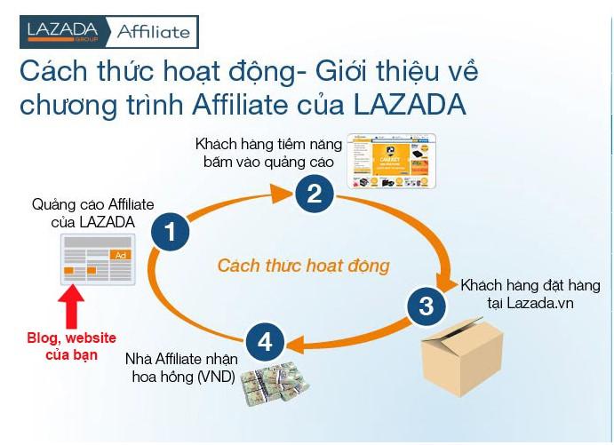 Hướng dẫn chi tiết cách làm Affiliate trên Lazada
