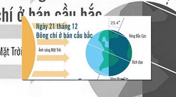 Ngày Đông Chí 2020 là ngày nào? Ý nghĩa của ngày Đông Chí