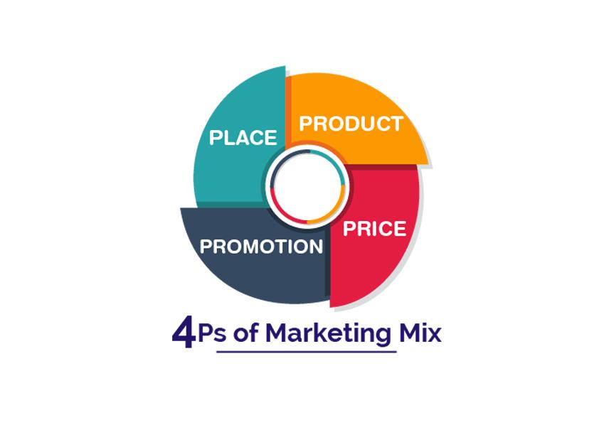 Chiến lược Marketing 4P trong thời đại công nghệ số (Phần 2)