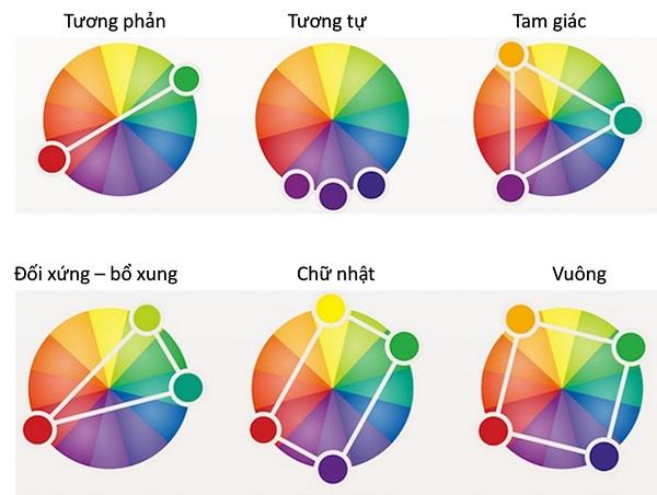 Những kiến thức lý thuyết màu sắc cơ bản trong thiết kế