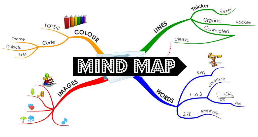 Cách làm sơ đồ tư duy trên PowerPoint thông minh mà bạn không ngờ tới
