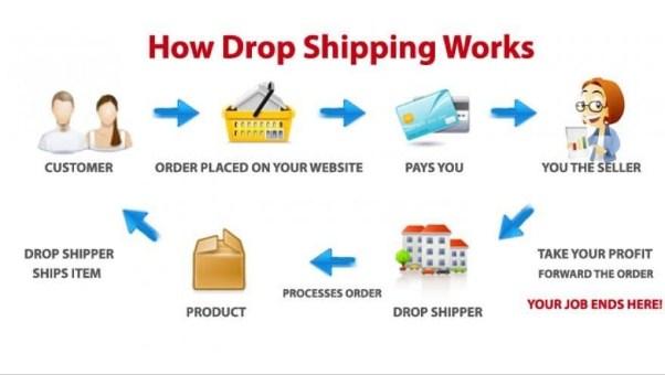 Kiếm tiền với Dropshipping là gì? Nên học kiếm tiền với Dropshipping ở đâu tốt?