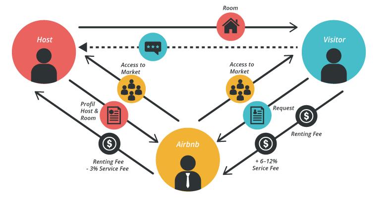 Ý tưởng xây dựng hệ thống bán hàng thành công