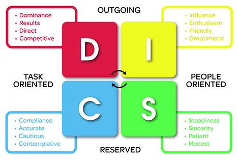 DISC là gì? Quy trình đánh giá tính cách qua trắc nghiệm DISC